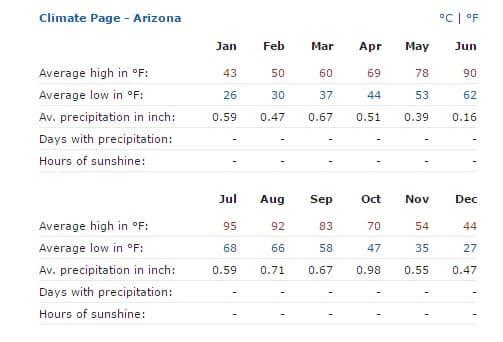 Annual Page Arizona Weather Chart