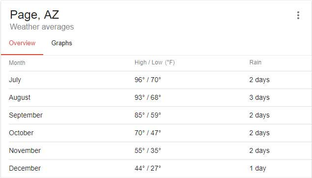 Average Temps in Page, AZ